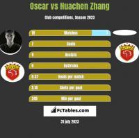Oscar vs Huachen Zhang h2h player stats