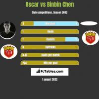 Oscar vs Binbin Chen h2h player stats