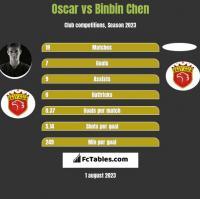 Oscar vs Binbin Chen h2h player stats