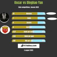 Oscar vs Dinghao Yan h2h player stats