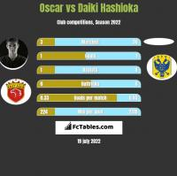 Oscar vs Daiki Hashioka h2h player stats