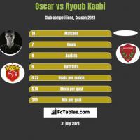 Oscar vs Ayoub Kaabi h2h player stats