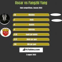 Oscar vs Fangzhi Yang h2h player stats