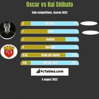 Oscar vs Kai Shibato h2h player stats