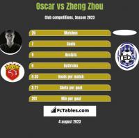 Oscar vs Zheng Zhou h2h player stats