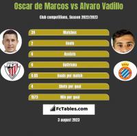 Oscar de Marcos vs Alvaro Vadillo h2h player stats