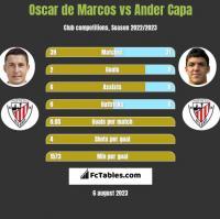 Oscar de Marcos vs Ander Capa h2h player stats