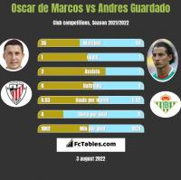 Oscar de Marcos vs Andres Guardado h2h player stats