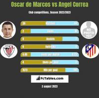 Oscar de Marcos vs Angel Correa h2h player stats