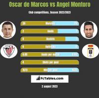 Oscar de Marcos vs Angel Montoro h2h player stats