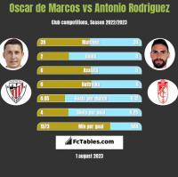 Oscar de Marcos vs Antonio Rodriguez h2h player stats