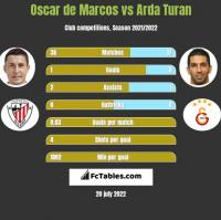 Oscar de Marcos vs Arda Turan h2h player stats