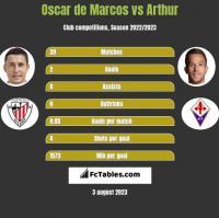 Oscar de Marcos vs Arthur h2h player stats