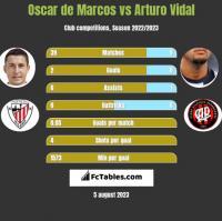 Oscar de Marcos vs Arturo Vidal h2h player stats