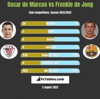 Oscar de Marcos vs Frenkie de Jong h2h player stats