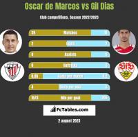 Oscar de Marcos vs Gil Dias h2h player stats