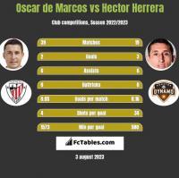 Oscar de Marcos vs Hector Herrera h2h player stats