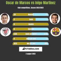 Oscar de Marcos vs Inigo Martinez h2h player stats