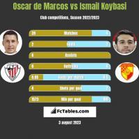 Oscar de Marcos vs Ismail Koybasi h2h player stats