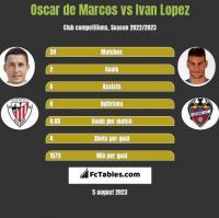Oscar de Marcos vs Ivan Lopez h2h player stats
