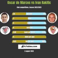 Oscar de Marcos vs Ivan Rakitić h2h player stats