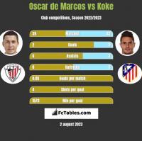 Oscar de Marcos vs Koke h2h player stats