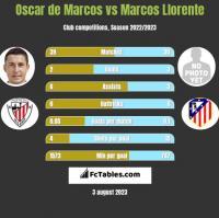 Oscar de Marcos vs Marcos Llorente h2h player stats