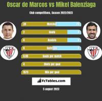 Oscar de Marcos vs Mikel Balenziaga h2h player stats
