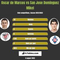 Oscar de Marcos vs San Jose Dominguez Mikel h2h player stats