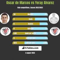 Oscar de Marcos vs Yeray Alvarez h2h player stats
