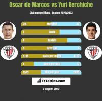 Oscar de Marcos vs Yuri Berchiche h2h player stats