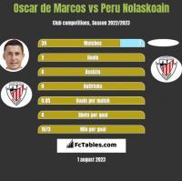 Oscar de Marcos vs Peru Nolaskoain h2h player stats