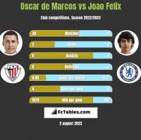 Oscar de Marcos vs Joao Felix h2h player stats