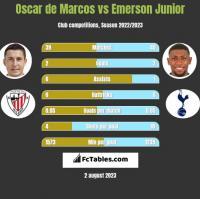 Oscar de Marcos vs Emerson Junior h2h player stats