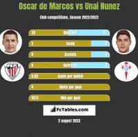 Oscar de Marcos vs Unai Nunez h2h player stats