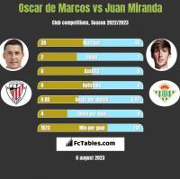 Oscar de Marcos vs Juan Miranda h2h player stats