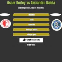 Oscar Dorley vs Alexandru Baluta h2h player stats