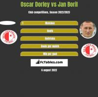 Oscar Dorley vs Jan Boril h2h player stats