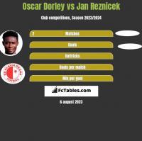 Oscar Dorley vs Jan Reznicek h2h player stats