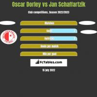 Oscar Dorley vs Jan Schaffartzik h2h player stats