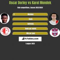 Oscar Dorley vs Karol Mondek h2h player stats