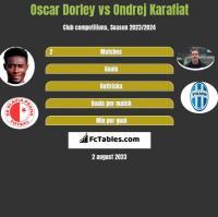 Oscar Dorley vs Ondrej Karafiat h2h player stats