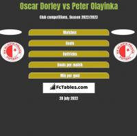 Oscar Dorley vs Peter Olayinka h2h player stats