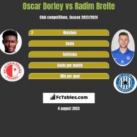 Oscar Dorley vs Radim Breite h2h player stats