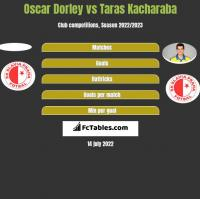 Oscar Dorley vs Taras Kacharaba h2h player stats