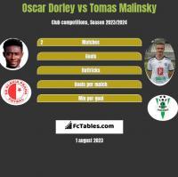 Oscar Dorley vs Tomas Malinsky h2h player stats