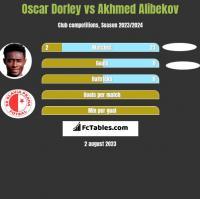 Oscar Dorley vs Akhmed Alibekov h2h player stats