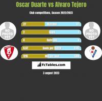 Oscar Duarte vs Alvaro Tejero h2h player stats