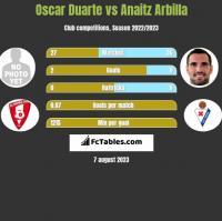 Oscar Duarte vs Anaitz Arbilla h2h player stats