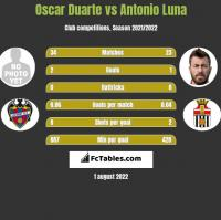 Oscar Duarte vs Antonio Luna h2h player stats